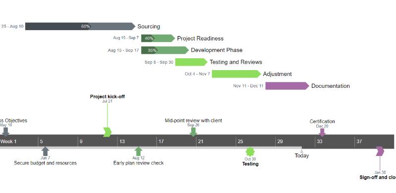 Benefits of Office timeline